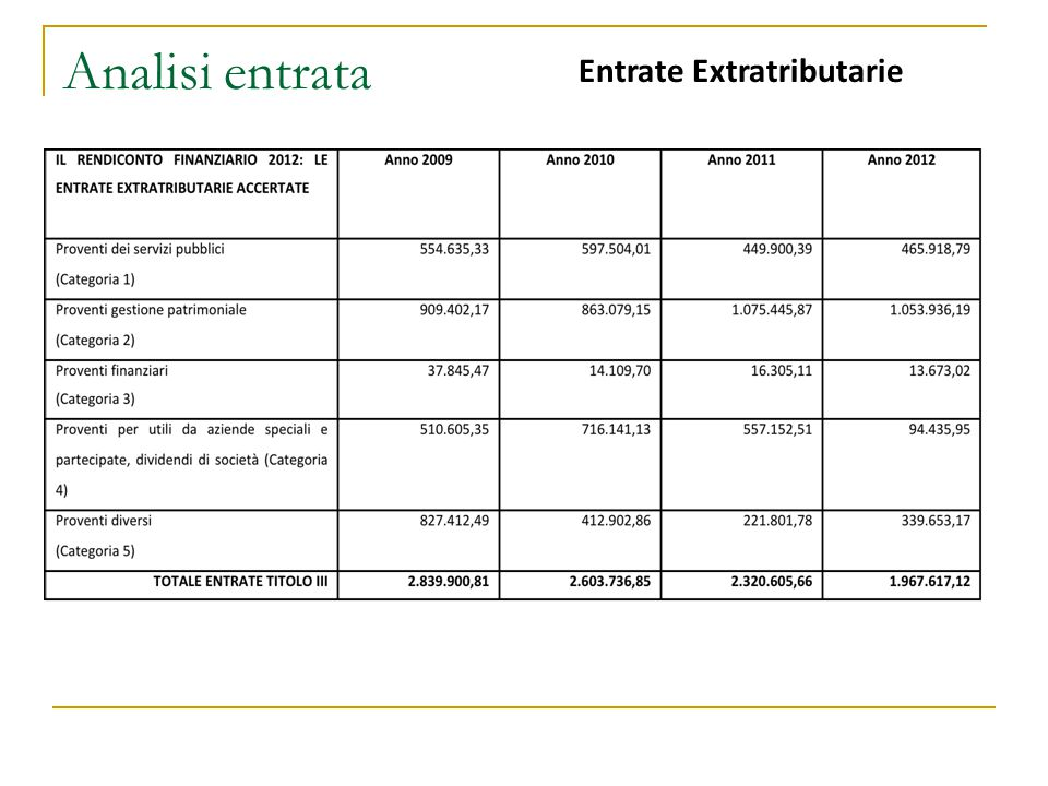 Analisi entrata Entrate Extratributarie