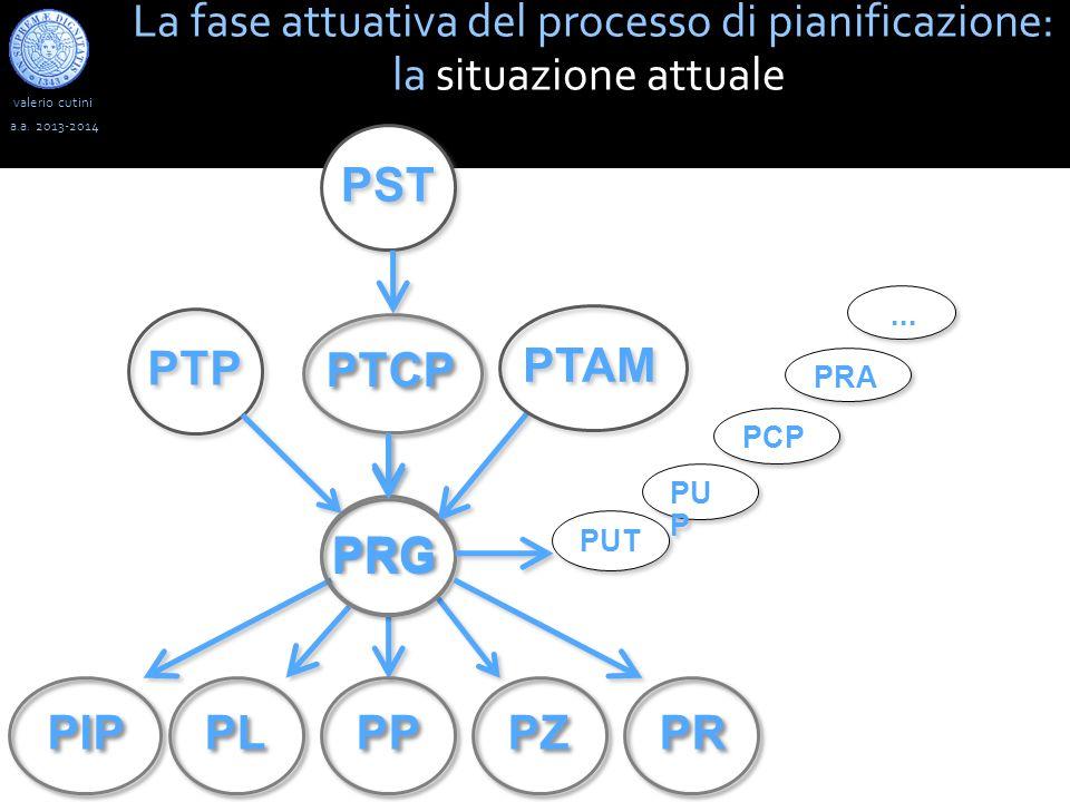 valerio cutini La fase attuativa del processo di pianificazione: la situazione attuale a.a.