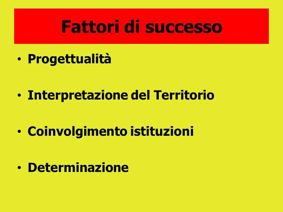Fattori di successo Progettualità Interpretazione del Territorio Coinvolgimento istituzioni Determinazione