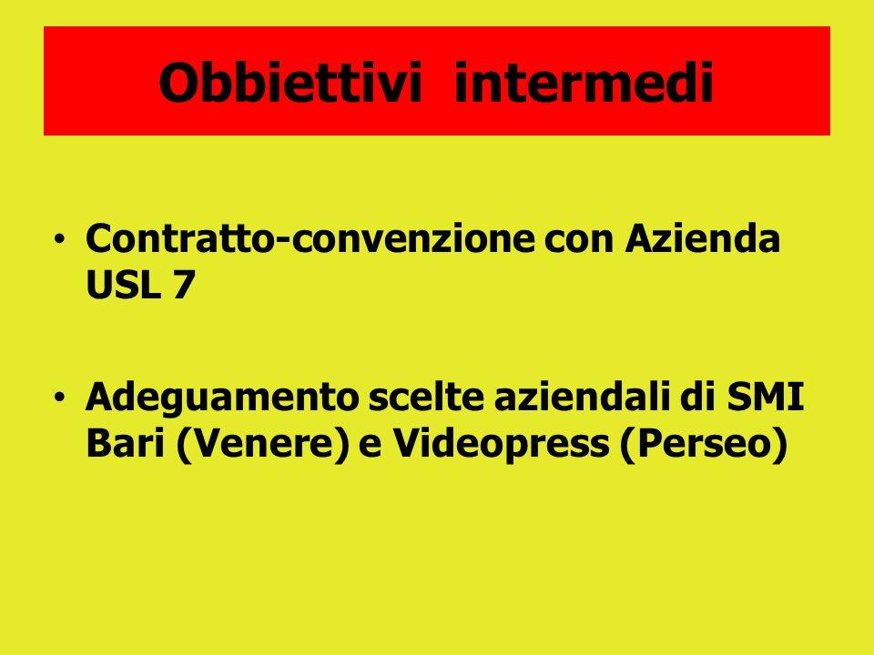 Obbiettivi intermedi Contratto-convenzione con Azienda USL 7 Adeguamento scelte aziendali di SMI Bari (Venere) e Videopress (Perseo)