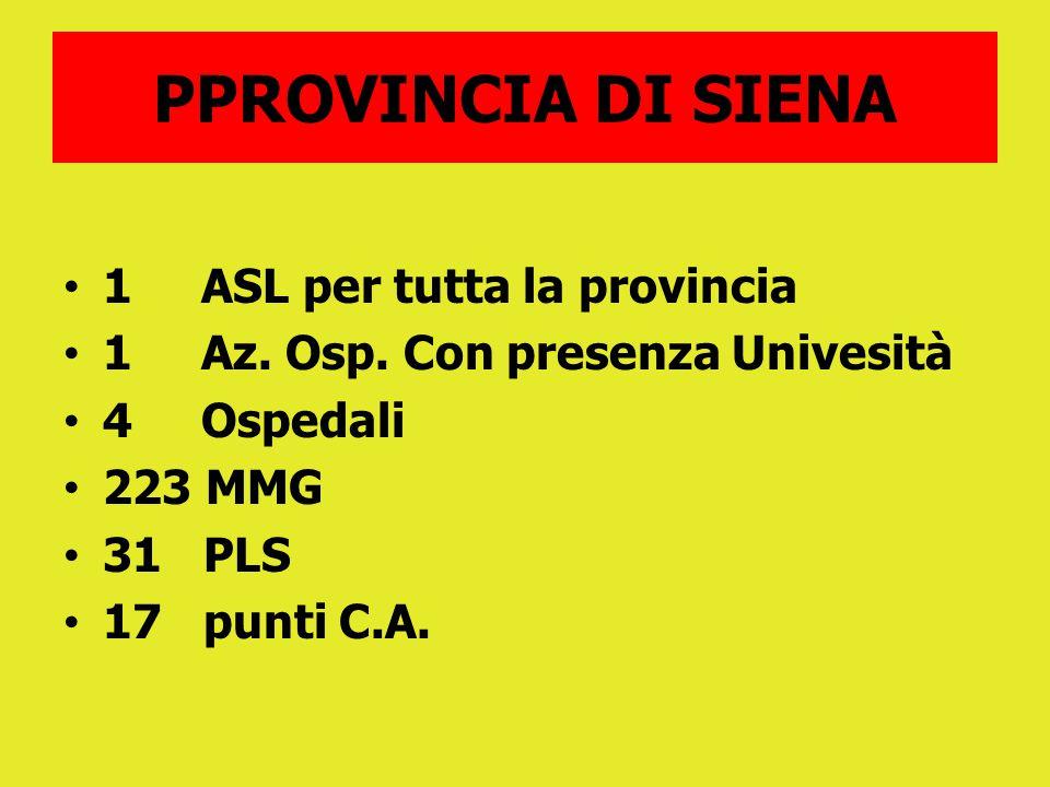 PPROVINCIA DI SIENA 1 ASL per tutta la provincia 1 Az. Osp. Con presenza Univesità 4 Ospedali 223 MMG 31 PLS 17 punti C.A.