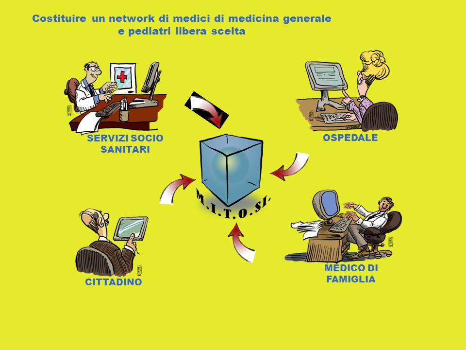 OSPEDALE MEDICO DI FAMIGLIA CITTADINO SERVIZI SOCIO SANITARI Costituire un network di medici di medicina generale e pediatri libera scelta