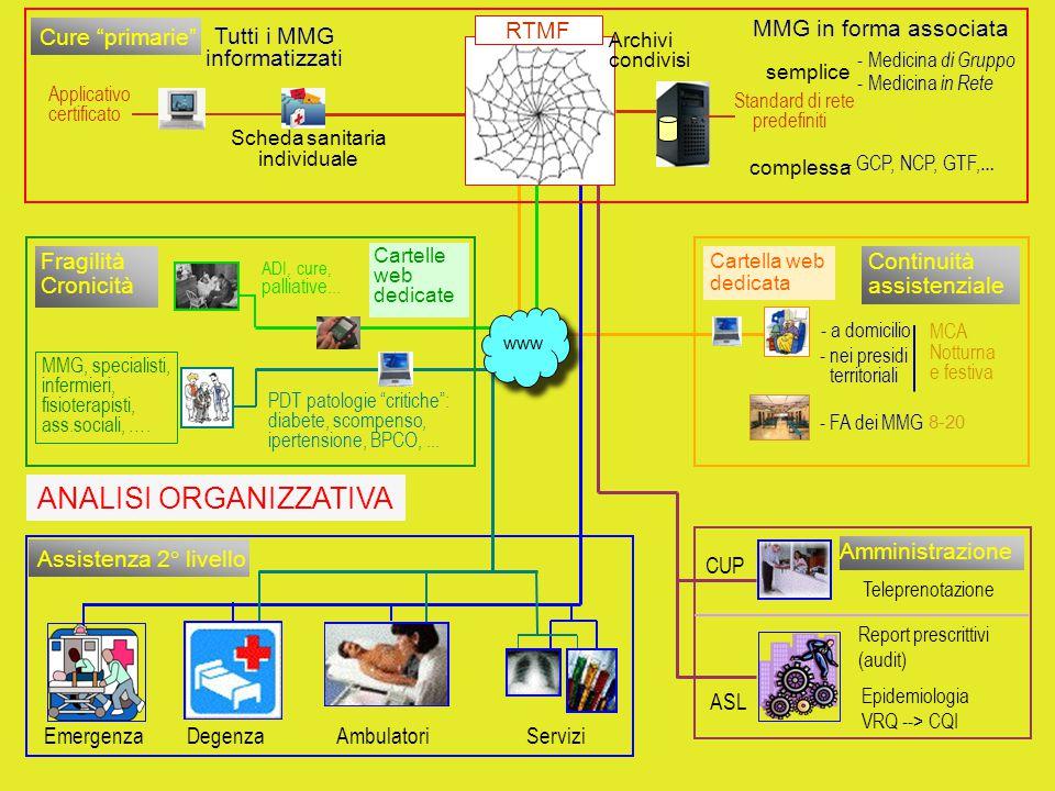 CUP ASL Teleprenotazione Report prescrittivi (audit) Epidemiologia VRQ --> CQI Amministrazione Cartella web dedicata Servizi Assistenza 2° livello Eme