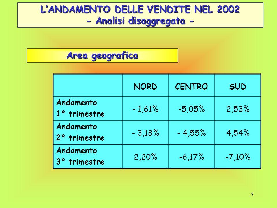5 L'ANDAMENTO DELLE VENDITE NEL 2002 - Analisi disaggregata - NORDCENTROSUD Andamento 1° trimestre - 1,61%-5,05%2,53% Andamento 2° trimestre - 3,18%-