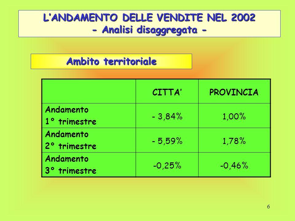 6 L'ANDAMENTO DELLE VENDITE NEL 2002 - Analisi disaggregata - CITTA'PROVINCIA Andamento 1° trimestre - 3,84%1,00% Andamento 2° trimestre - 5,59%1,78%