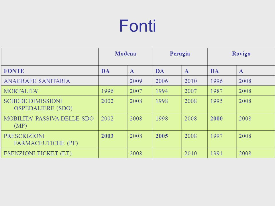 ModenaPerugiaRovigo FONTEDAA A A ANAGRAFE SANITARIA20092006201019962008 MORTALITA'199620071994200719872008 SCHEDE DIMISSIONI OSPEDALIERE (SDO) 200220081998200819952008 MOBILITA' PASSIVA DELLE SDO (MP) 200220081998200820002008 PRESCRIZIONI FARMACEUTICHE (PF) 200320082005200819972008 ESENZIONI TICKET (ET)2008201019912008 Fonti