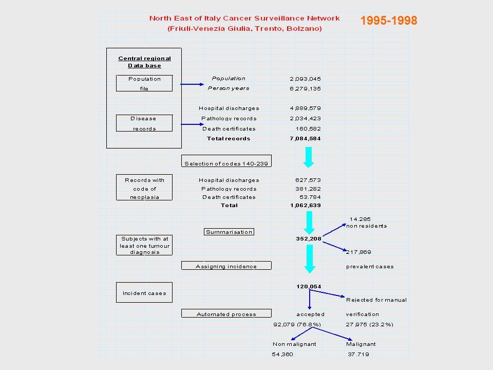 Costruire sistemi intelligenti Fasi: –ALIMENTAZIONE –ARCHITETTURA –ISTRUZIONI –DUPLICAZIONE