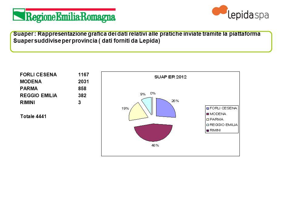 Suaper : Rappresentazione grafica dei dati relativi alle pratiche inviate tramite la piattaforma Suaper suddivise per provincia ( dati forniti da Lepi