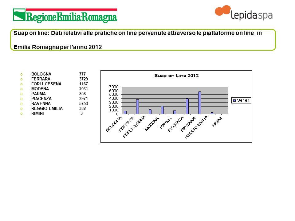 Suap on line: Dati relativi alle pratiche on line pervenute attraverso le piattaforme on line in Emilia Romagna per l'anno 2012 oBOLOGNA 777 oFERRARA