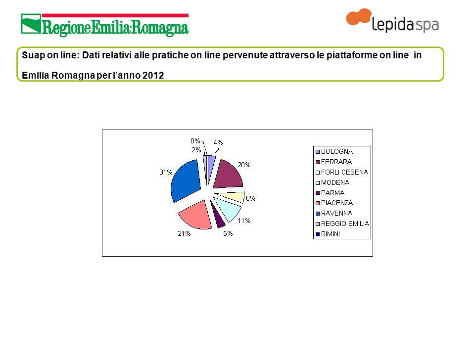 Suap on line: Dati relativi alle pratiche on line pervenute attraverso le piattaforme on line in Emilia Romagna per l'anno 2012