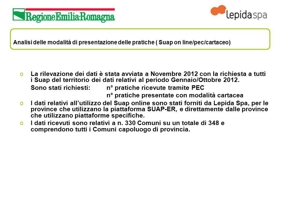 Analisi delle modalità di presentazione delle pratiche ( Suap on line/pec/cartaceo) oLa rilevazione dei dati è stata avviata a Novembre 2012 con la ri