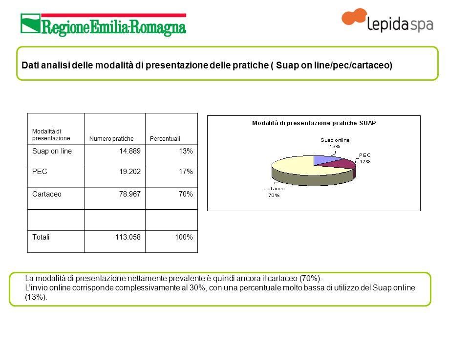 Dati analisi delle modalità di presentazione delle pratiche ( Suap on line/pec/cartaceo) Modalità di presentazioneNumero pratichePercentuali Suap on l