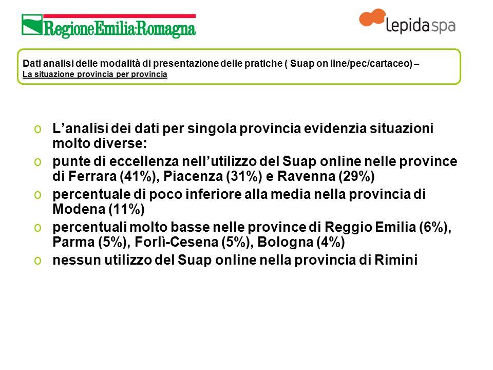 Dati analisi delle modalità di presentazione delle pratiche ( Suap on line/pec/cartaceo) – La situazione provincia per provincia oL'analisi dei dati p