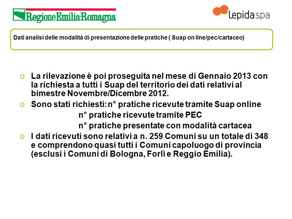 Dati analisi delle modalità di presentazione delle pratiche ( Suap on line/pec/cartaceo) oLa rilevazione è poi proseguita nel mese di Gennaio 2013 con