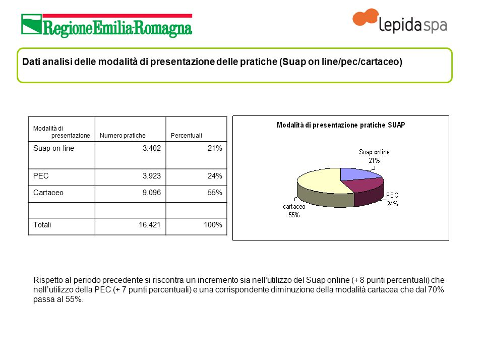 Dati analisi delle modalità di presentazione delle pratiche (Suap on line/pec/cartaceo) Modalità di presentazioneNumero pratichePercentuali Suap on li