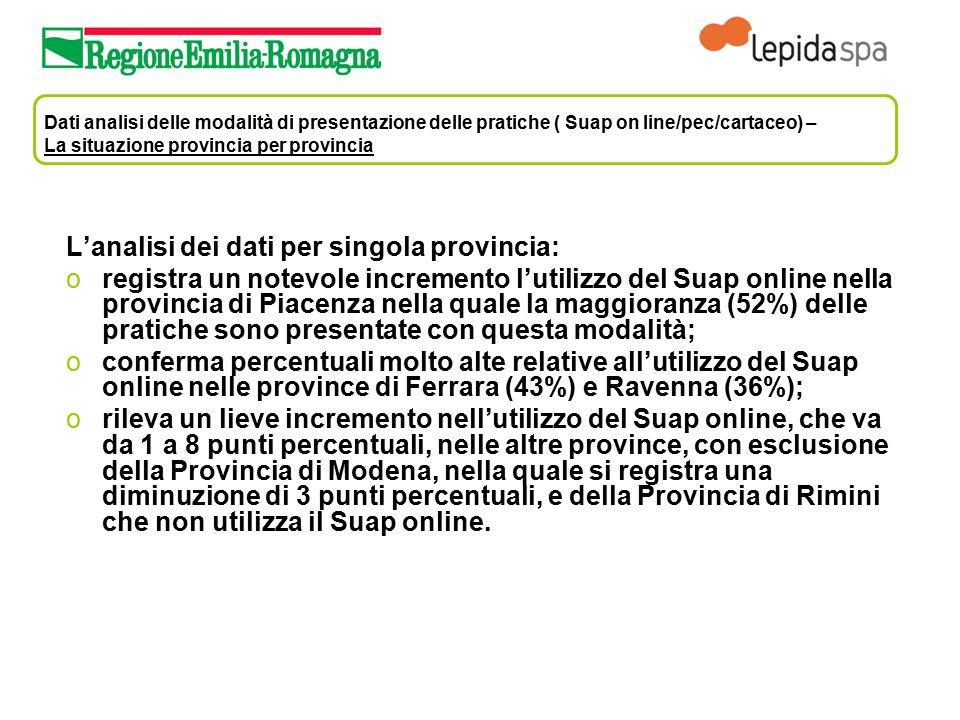 Dati analisi delle modalità di presentazione delle pratiche ( Suap on line/pec/cartaceo) – La situazione provincia per provincia L'analisi dei dati pe
