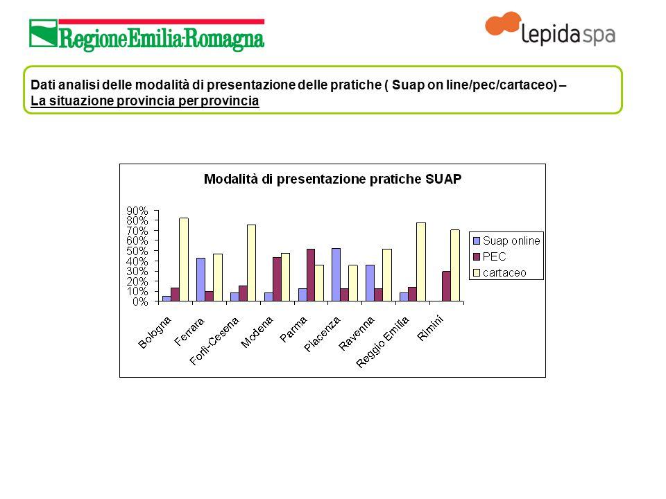 Dati analisi delle modalità di presentazione delle pratiche ( Suap on line/pec/cartaceo) – La situazione provincia per provincia
