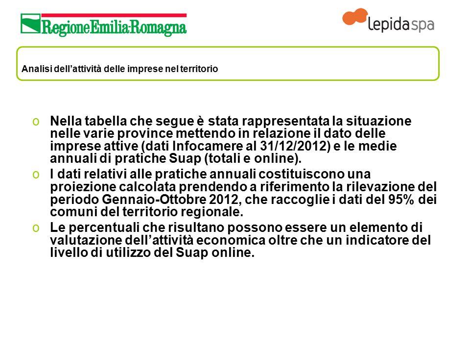Analisi dell'attività delle imprese nel territorio oNella tabella che segue è stata rappresentata la situazione nelle varie province mettendo in relaz