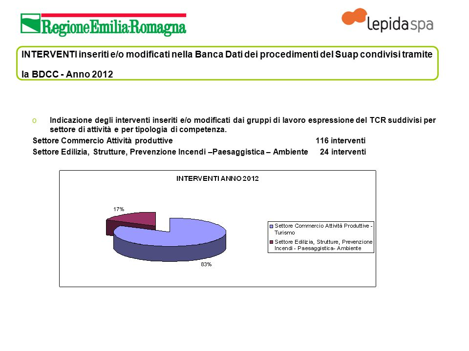INTERVENTI inseriti e/o modificati nella Banca Dati dei procedimenti del Suap condivisi tramite la BDCC - Anno 2012 oIndicazione degli interventi inse