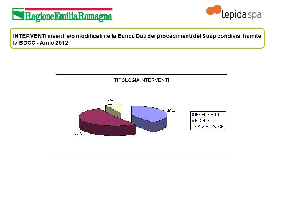INTERVENTI inseriti e/o modificati nella Banca Dati dei procedimenti del Suap condivisi tramite la BDCC - Anno 2012