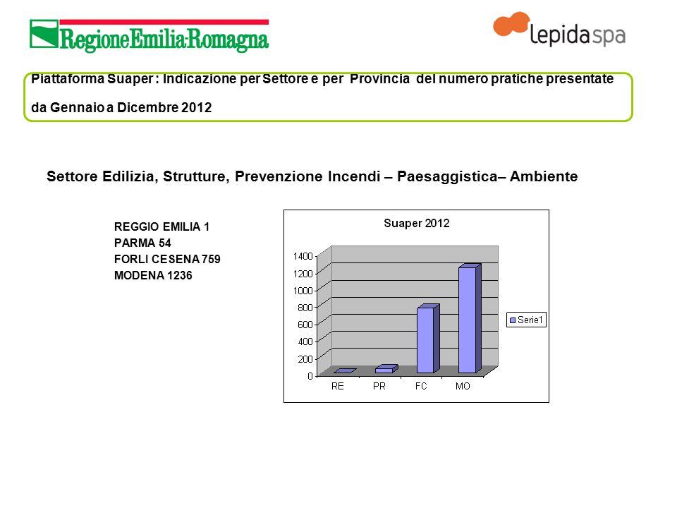 Piattaforma Suaper : Indicazione per Settore e per Provincia del numero pratiche presentate da Gennaio a Dicembre 2012 Settore Edilizia, Strutture, Pr