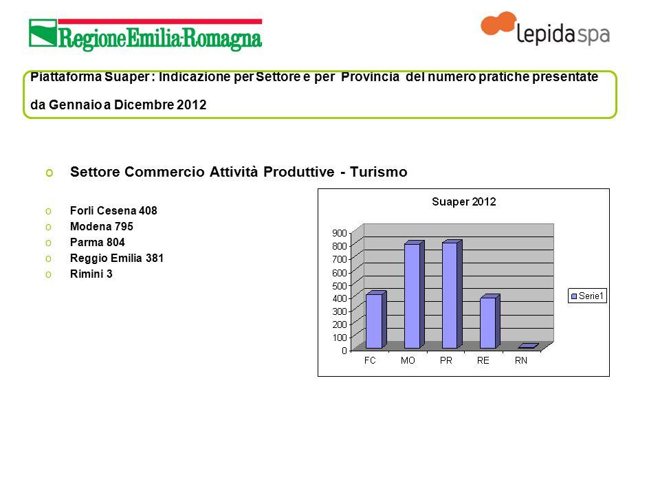 Piattaforma Suaper : Indicazione per Settore e per Provincia del numero pratiche presentate da Gennaio a Dicembre 2012 oSettore Commercio Attività Pro