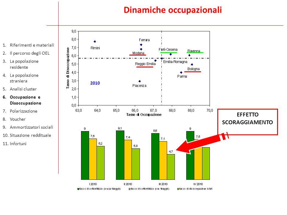 Dinamiche occupazionali 2009 2010 EFFETTO SCORAGGIAMENTO 1.Riferimenti e materiali 2.Il percorso degli OEL 3.La popolazione residente 4.La popolazione