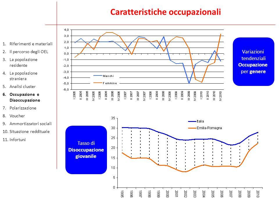 Caratteristiche occupazionali Variazioni tendenziali Occupazione per genere Tasso di Disoccupazione giovanile 1.Riferimenti e materiali 2.Il percorso
