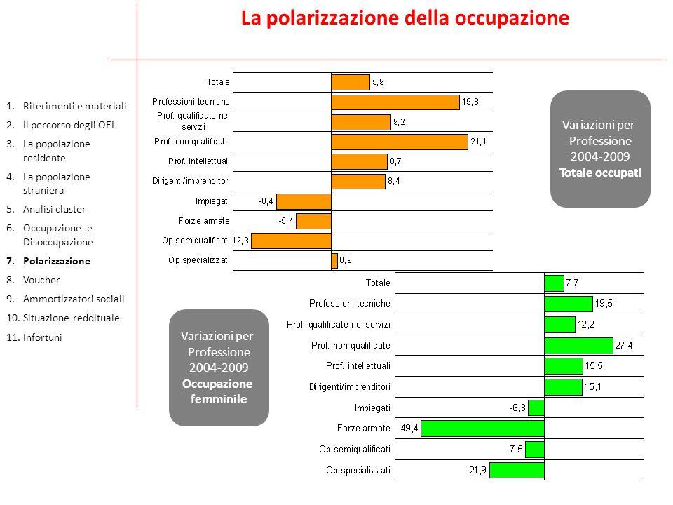 La polarizzazione della occupazione Variazioni per Professione 2004-2009 Totale occupati Variazioni per Professione 2004-2009 Occupazione femminile 1.