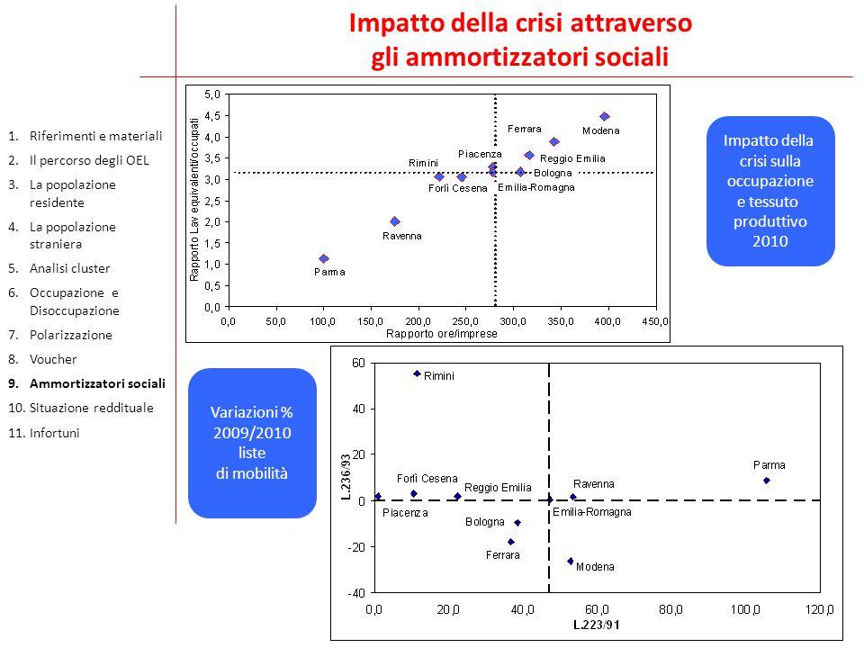 Impatto della crisi attraverso gli ammortizzatori sociali Impatto della crisi sulla occupazione e tessuto produttivo 2010 Variazioni % 2009/2010 liste