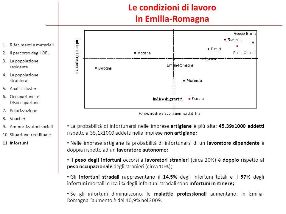 Le condizioni di lavoro in Emilia-Romagna La probabilità di infortunarsi nelle imprese artigiane è più alta: 45,39x1000 addetti rispetto a 35,1x1000 addetti nelle imprese non artigiane; Nelle imprese artigiane la probabilità di infortunarsi di un lavoratore dipendente è doppia rispetto ad un lavoratore autonomo; Il peso degli infortuni occorsi a lavoratori stranieri (circa 20%) è doppio rispetto al peso occupazionale degli stranieri (circa 10%); Gli infortuni stradali rappresentano il 14,5% degli infortuni totali e il 57% degli infortuni mortali: circa i ¾ degli infortuni stradali sono infortuni in itinere; Se gli infortuni diminuiscono, le malattie professionali aumentano: in Emilia- Romagna l'aumento è del 10,9% nel 2009.