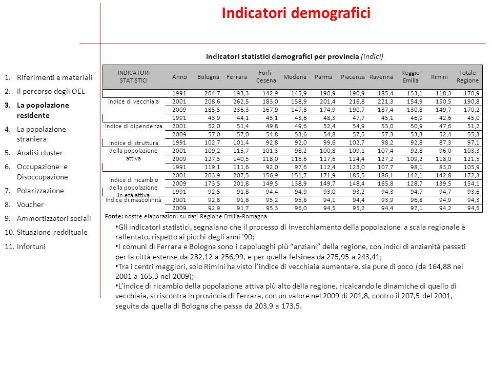 Indicatori demografici Indicatori statistici demografici per provincia (indici) Gli indicatori statistici, segnalano che il processo di invecchiamento della popolazione a scala regionale è rallentato, rispetto ai picchi degli anni '90; I comuni di Ferrara e Bologna sono i capoluoghi più anziani della regione, con indici di anzianità passati per la città estense da 282,12 a 256,99, e per quella felsinea da 275,95 a 243,41; Tra i centri maggiori, solo Rimini ha visto l'indice di vecchiaia aumentare, sia pure di poco (da 164,88 nel 2001 a 165,3 nel 2009); L'indice di ricambio della popolazione attiva più alto della regione, ricalcando le dinamiche di quello di vecchiaia, si riscontra in provincia di Ferrara, con un valore nel 2009 di 201,8, contro il 207,5 del 2001, seguita da quella di Bologna che passa da 203,9 a 173,5.