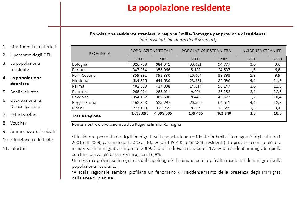 La popolazione residente PROVINCIA POPOLAZIONE TOTALE POPOLAZIONE STRANIERA INCIDENZA STRANIERI 20012009 20012009 20012009 Bologna 926.798984.341 33.02194.777 3,69,6 Ferrara 347.084358.966 5.18124.537 1,56,8 Forlì-Cesena 359.391392.330 10.06438.893 2,89,9 Modena 639.315694.580 28.33182.596 4,411,9 Parma 402.330437.308 14.61450.147 3,611,5 Piacenza 268.004288.011 9.09636.153 3,412,6 Ravenna 354.162389.508 9.44840.677 2,710,4 Reggio Emilia 462.858525.297 20.56664.511 4,412,3 Rimini 277.153325.265 9.08430.549 3,39,4 Totale Regione 4.037.0954.395.606 139.405462.840 3,510,5 Fonte: nostre elaborazioni su dati Regione Emilia-Romagna Popolazione residente straniera in regione Emilia-Romagna per provincia di residenza (dati assoluti, incidenza degli stranieri) L'incidenza percentuale degli immigrati sulla popolazione residente in Emilia-Romagna è triplicata tra il 2001 e il 2009, passando dal 3,5% al 10,5% (da 139.405 a 462.840 residenti).