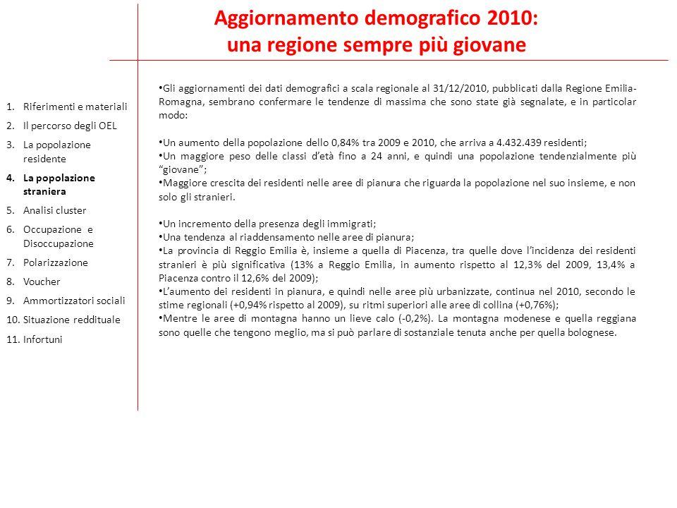 Aggiornamento demografico 2010: una regione sempre più giovane Gli aggiornamenti dei dati demografici a scala regionale al 31/12/2010, pubblicati dalla Regione Emilia- Romagna, sembrano confermare le tendenze di massima che sono state già segnalate, e in particolar modo: Un aumento della popolazione dello 0,84% tra 2009 e 2010, che arriva a 4.432.439 residenti; Un maggiore peso delle classi d'età fino a 24 anni, e quindi una popolazione tendenzialmente più giovane ; Maggiore crescita dei residenti nelle aree di pianura che riguarda la popolazione nel suo insieme, e non solo gli stranieri.