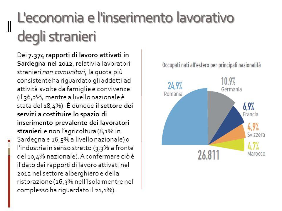 L economia e l inserimento lavorativo degli stranieri Dei 7.374 rapporti di lavoro attivati in Sardegna nel 2012, relativi a lavoratori stranieri non comunitari, la quota più consistente ha riguardato gli addetti ad attività svolte da famiglie e convivenze (il 36,2%, mentre a livello nazionale è stata del 18,4%).
