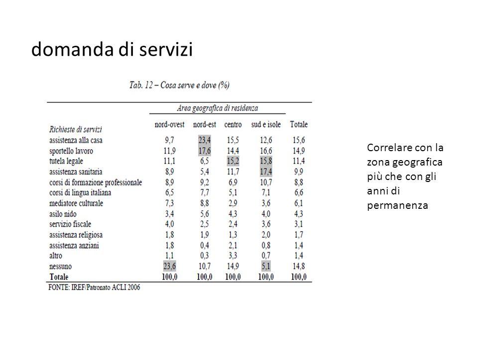 domanda di servizi Correlare con la zona geografica più che con gli anni di permanenza