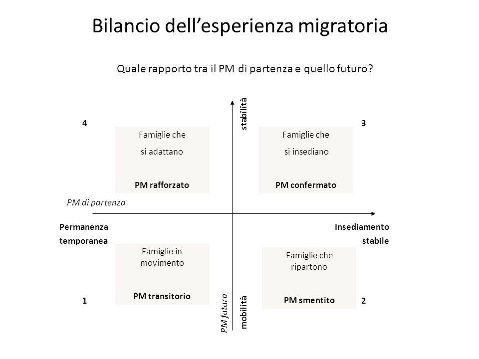 Bilancio dell'esperienza migratoria Quale rapporto tra il PM di partenza e quello futuro.