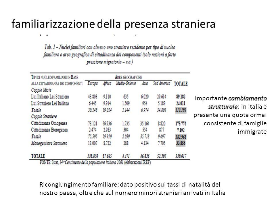 cambiamento Importante cambiamento strutturale strutturale: in Italia è presente una quota ormai consistente di famiglie immigrate Ricongiungimento familiare: dato positivo sui tassi di natalità del nostro paese, oltre che sul numero minori stranieri arrivati in Italia familiarizzazione della presenza straniera