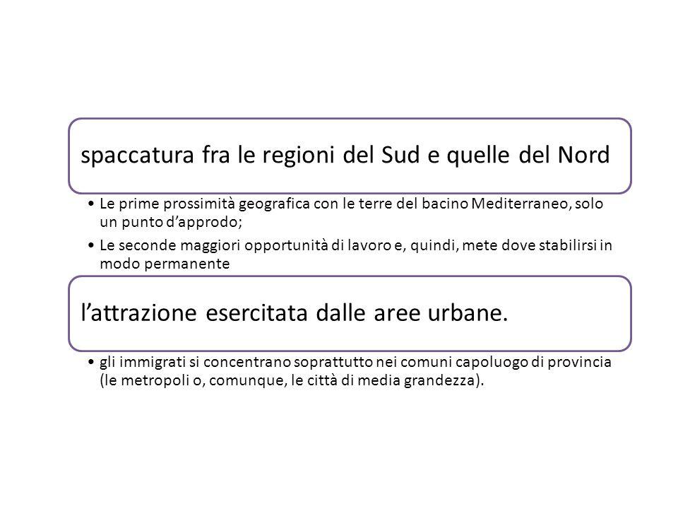 spaccatura fra le regioni del Sud e quelle del Nord Le prime prossimità geografica con le terre del bacino Mediterraneo, solo un punto d'approdo; Le seconde maggiori opportunità di lavoro e, quindi, mete dove stabilirsi in modo permanente l'attrazione esercitata dalle aree urbane.