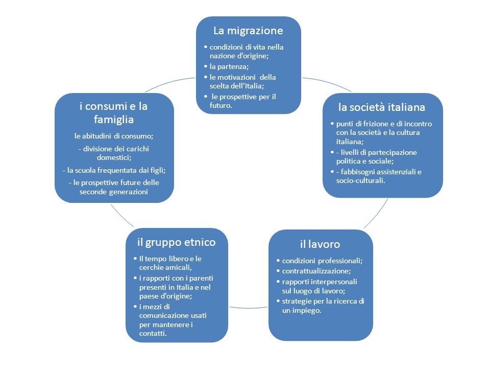 La migrazione condizioni di vita nella nazione d'origine; la partenza; le motivazioni della scelta dell'Italia; le prospettive per il futuro.