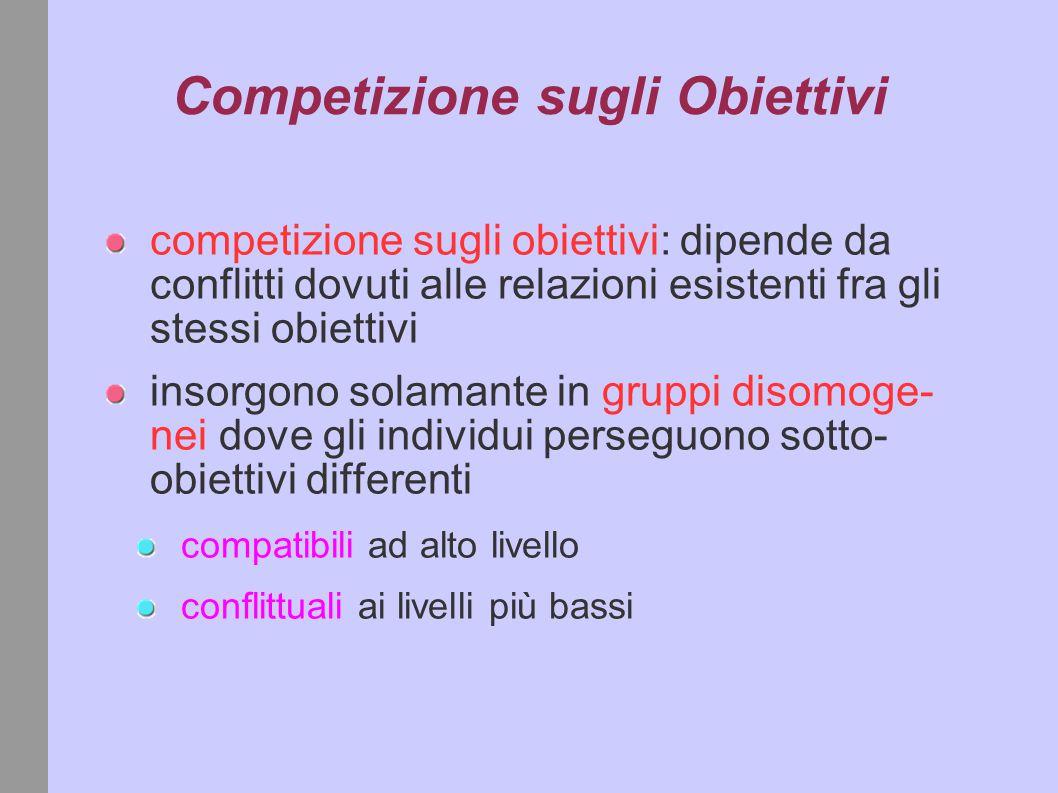 Competizione sugli Obiettivi competizione sugli obiettivi: dipende da conflitti dovuti alle relazioni esistenti fra gli stessi obiettivi insorgono solamante in gruppi disomoge- nei dove gli individui perseguono sotto- obiettivi differenti compatibili ad alto livello conflittuali ai livelli più bassi