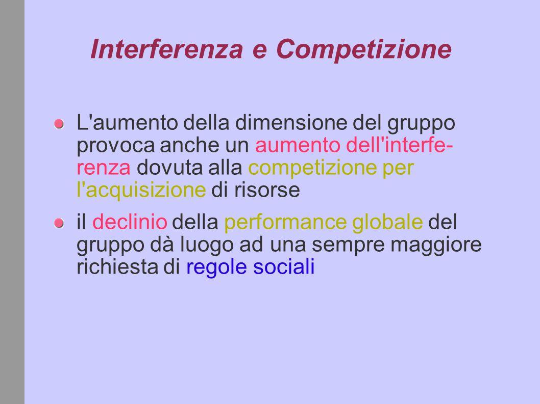 Interferenza e Competizione L aumento della dimensione del gruppo provoca anche un aumento dell interfe- renza dovuta alla competizione per l acquisizione di risorse il declinio della performance globale del gruppo dà luogo ad una sempre maggiore richiesta di regole sociali