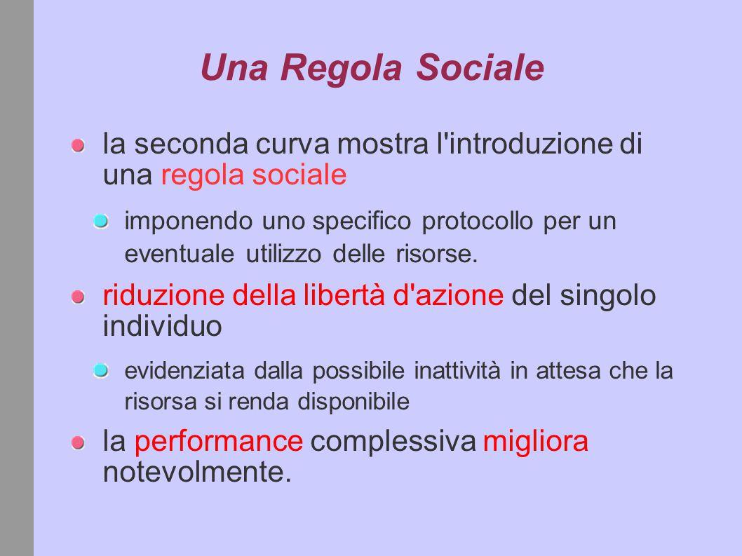 Una Regola Sociale la seconda curva mostra l introduzione di una regola sociale imponendo uno specifico protocollo per un eventuale utilizzo delle risorse.