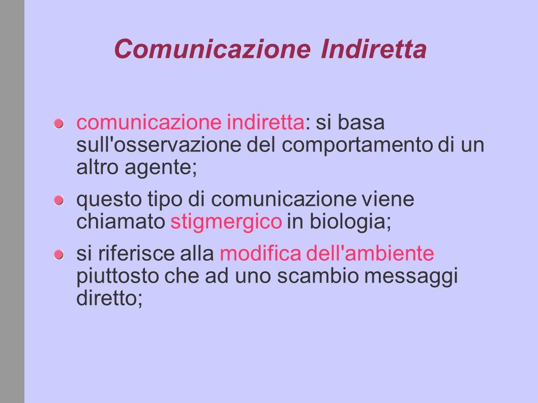 Comunicazione Indiretta comunicazione indiretta: si basa sull osservazione del comportamento di un altro agente; questo tipo di comunicazione viene chiamato stigmergico in biologia; si riferisce alla modifica dell ambiente piuttosto che ad uno scambio messaggi diretto;