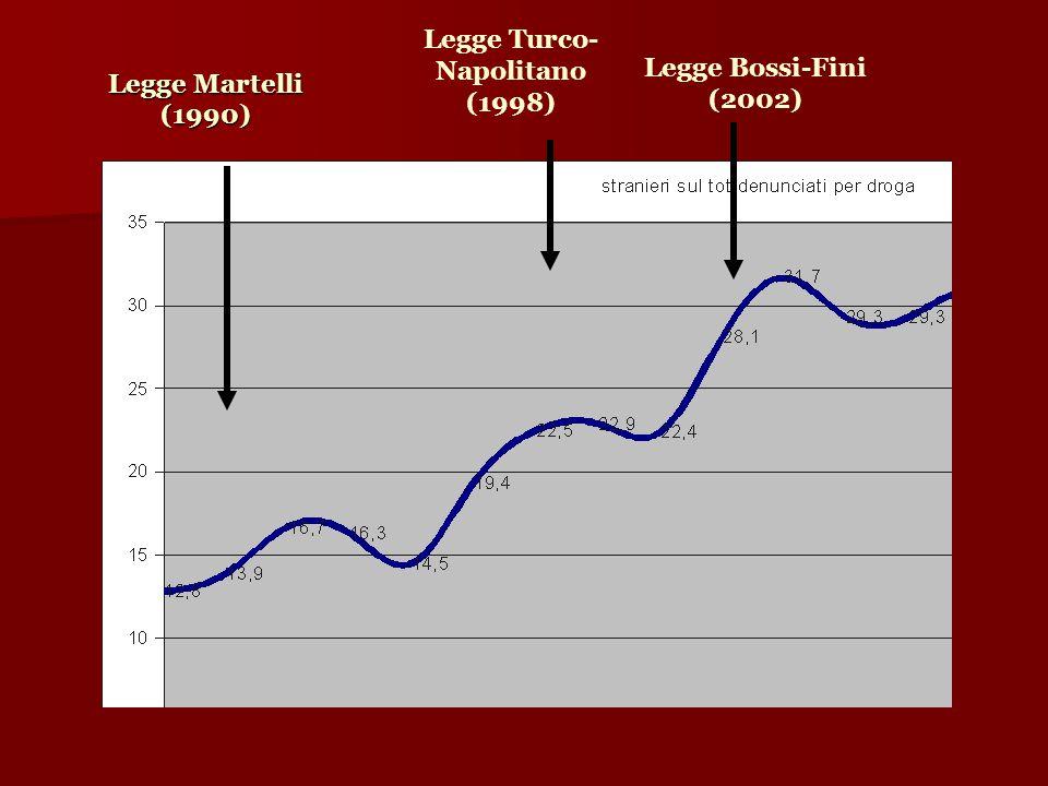 Legge Martelli (1990)  Legge Turco- Napolitano (1998)  Legge Bossi-Fini (2002) 