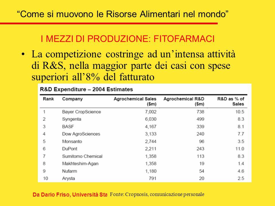 Come si muovono le Risorse Alimentari nel mondo Da Dario Friso, Università Statale, Milano Fonte: Cropnosis, comunicazione personale I MEZZI DI PRODUZIONE: FITOFARMACI La competizione costringe ad un'intensa attività di R&S, nella maggior parte dei casi con spese superiori all'8% del fatturato