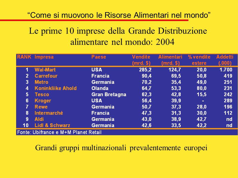 Come si muovono le Risorse Alimentari nel mondo Le prime 10 imprese della Grande Distribuzione alimentare nel mondo: 2004 Grandi gruppi multinazionali prevalentemente europei