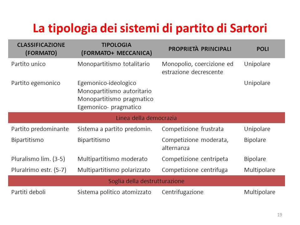 La tipologia dei sistemi di partito di Sartori 19 CLASSIFICAZIONE (FORMATO) TIPOLOGIA (FORMATO+ MECCANICA) PROPRIETÀ PRINCIPALIPOLI Partito unicoMonop