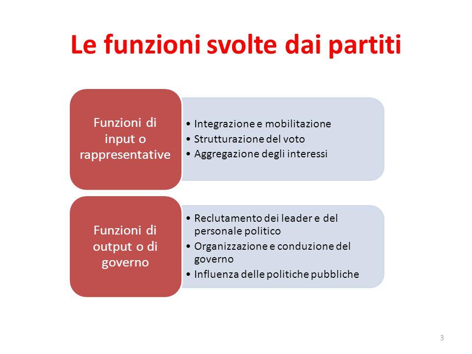 Le funzioni svolte dai partiti 3 Integrazione e mobilitazione Strutturazione del voto Aggregazione degli interessi Funzioni di input o rappresentative