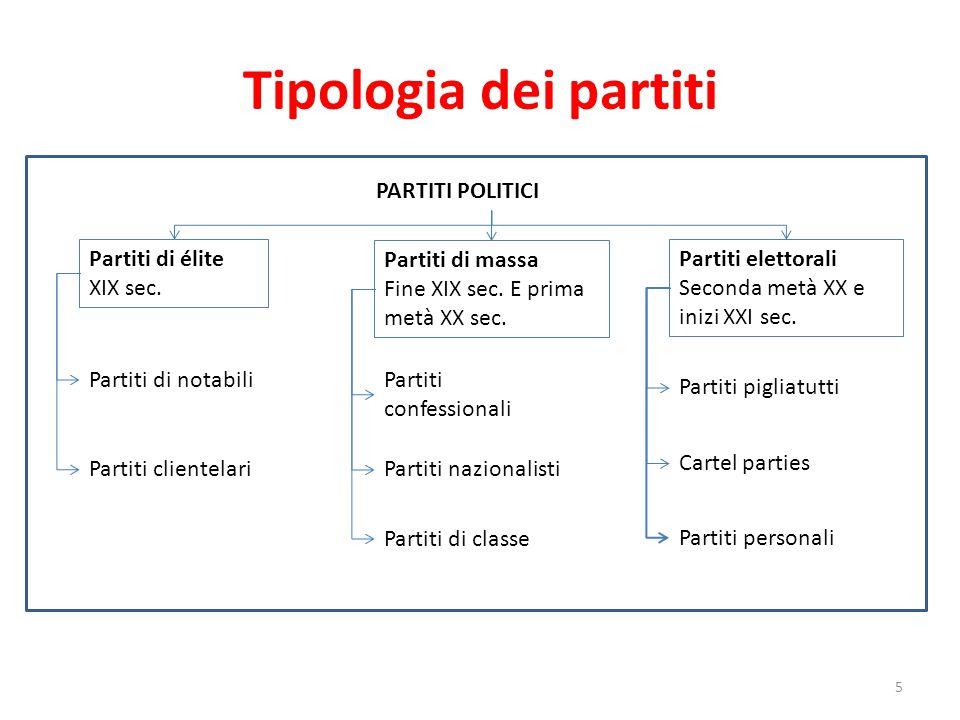 Tipologia dei partiti 5 PARTITI POLITICI Partiti di élite XIX sec. Partiti di massa Fine XIX sec. E prima metà XX sec. Partiti elettorali Seconda metà